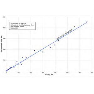 Nephelometric-turbidity-meter-TSS-NTU Relationship
