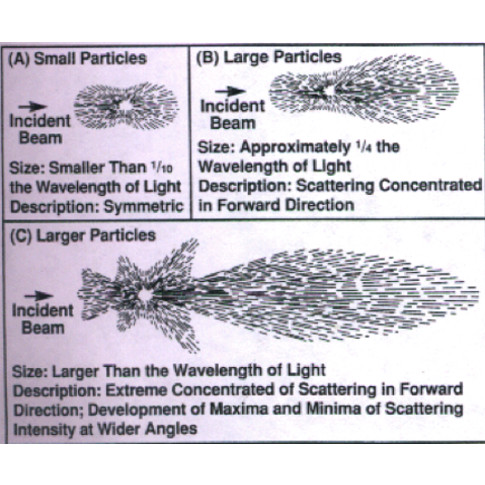 Turbidity-Calibration-Standards-particle-sizes-impact-incident-light